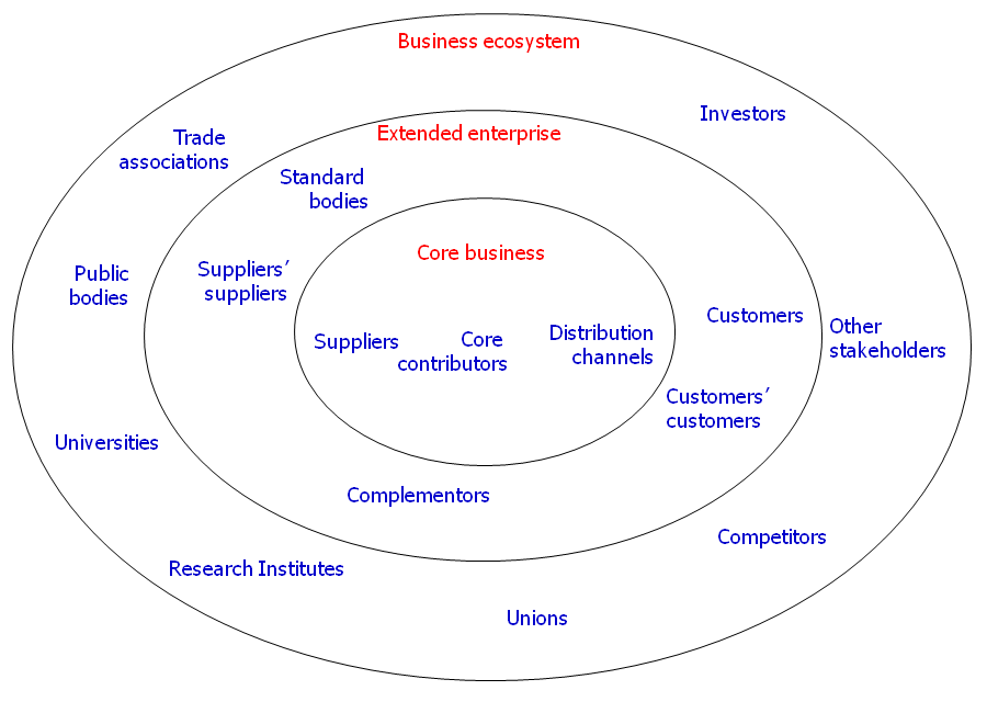 A business ecosystem